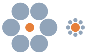 At left an orange disk is surrounded by six larger grey ones. At right, and orange disk is surroubded by eight smaller ones. Both orange disks are of identical size but size contrast makes the one surrounded by bigger disks perceptually much littler.